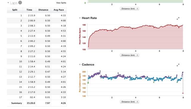 FC sur la durée de l'exercice